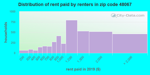 48067 rent paid by renters