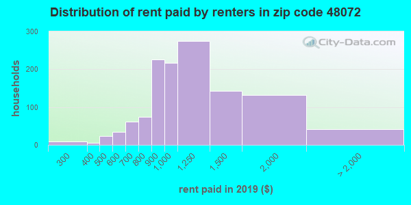 48072 rent paid by renters