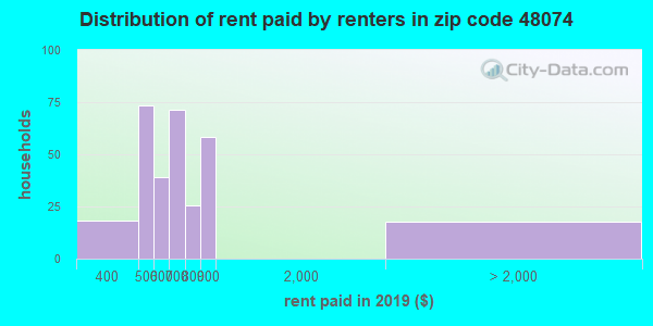 48074 rent paid by renters