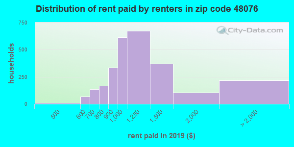 48076 rent paid by renters