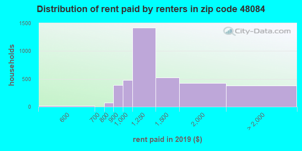 48084 rent paid by renters