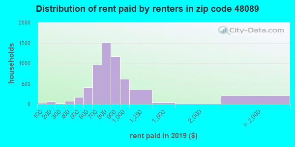 48089 rent paid by renters