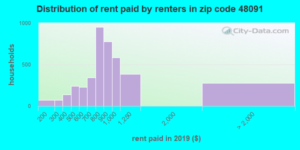 48091 rent paid by renters