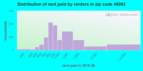 48092 rent paid by renters