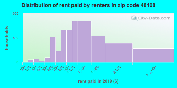 48108 rent paid by renters