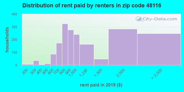 48116 rent paid by renters