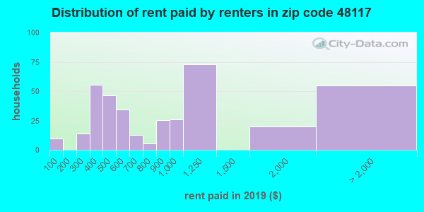 48117 rent paid by renters