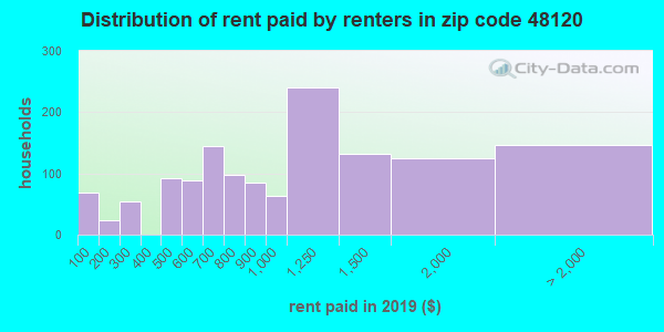 48120 rent paid by renters