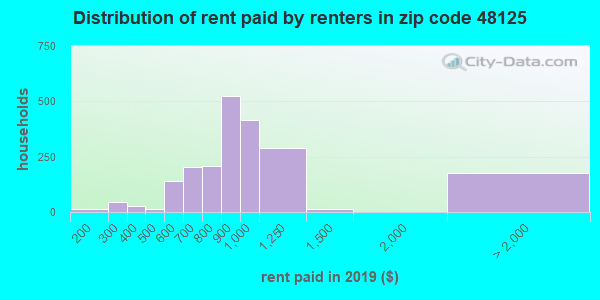 48125 rent paid by renters