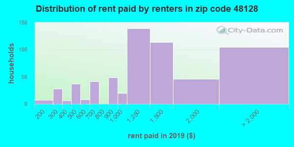 48128 rent paid by renters