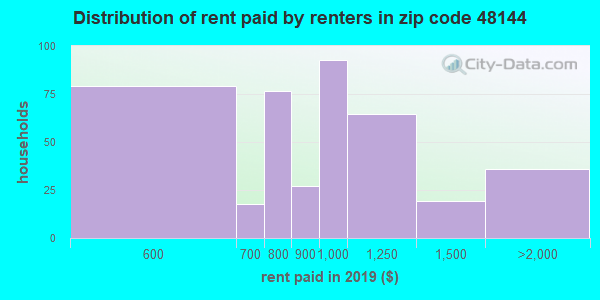 48144 rent paid by renters
