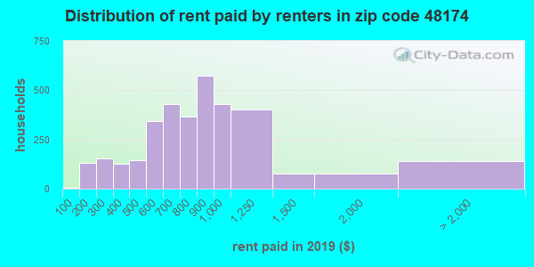 48174 rent paid by renters