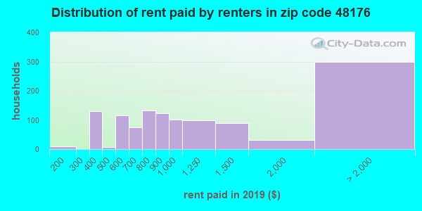 48176 rent paid by renters