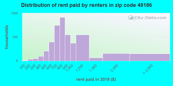 48186 rent paid by renters