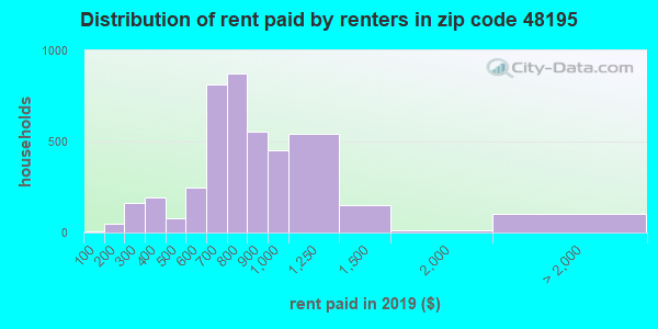48195 rent paid by renters
