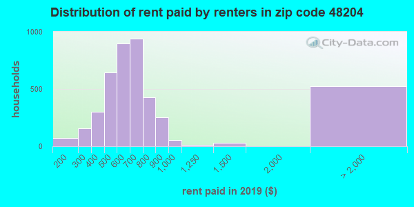Rent paid by renters in 2013 in zip code 48204