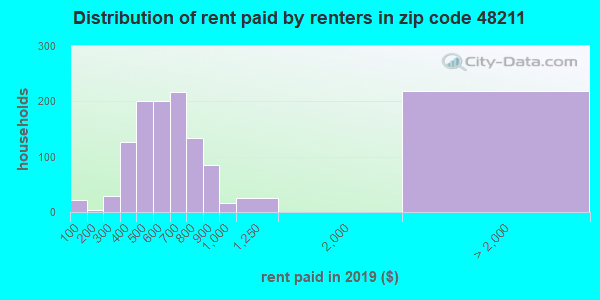 48211 rent paid by renters
