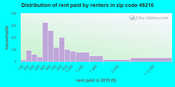 48216 rent paid by renters
