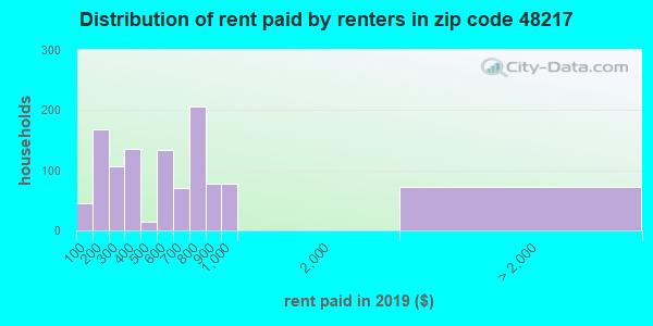 48217 rent paid by renters
