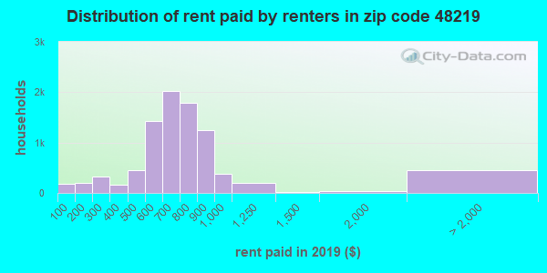 48219 rent paid by renters
