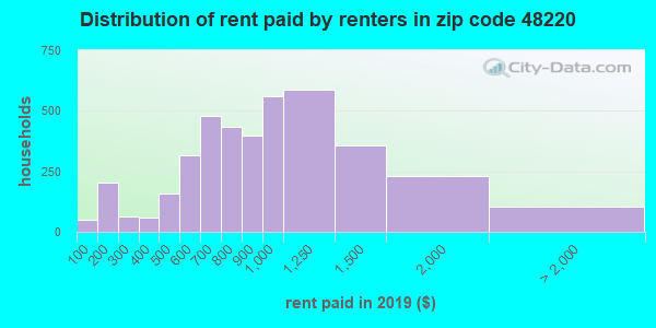 48220 rent paid by renters