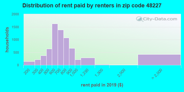48227 rent paid by renters