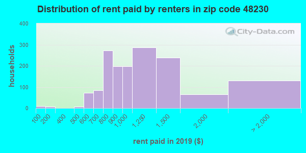 48230 rent paid by renters