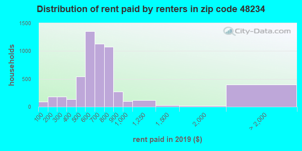 48234 rent paid by renters