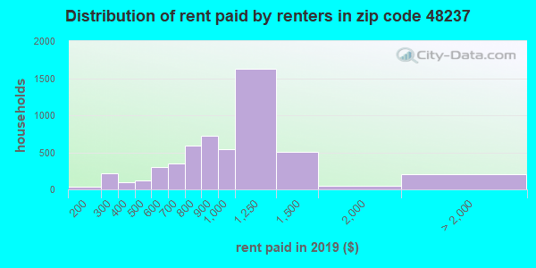 48237 rent paid by renters