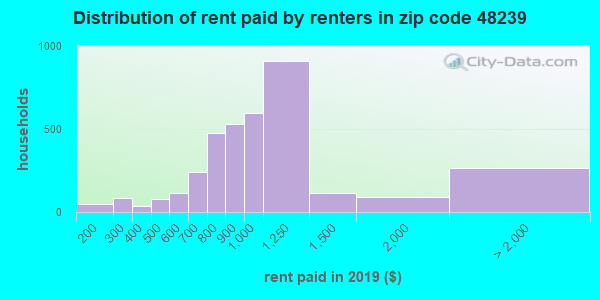 48239 rent paid by renters