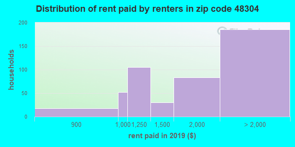 48304 rent paid by renters