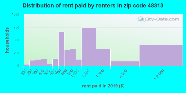 48313 rent paid by renters
