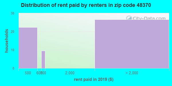 48370 rent paid by renters