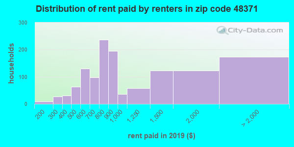 48371 rent paid by renters
