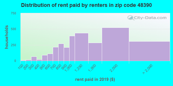 48390 rent paid by renters