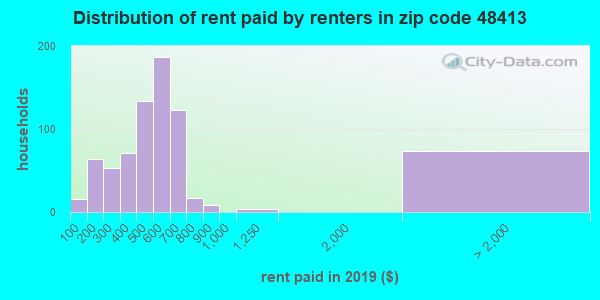 48413 rent paid by renters