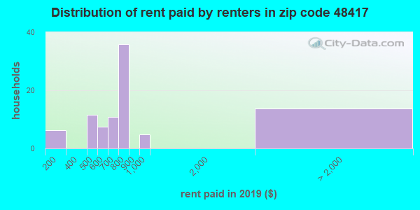 48417 rent paid by renters