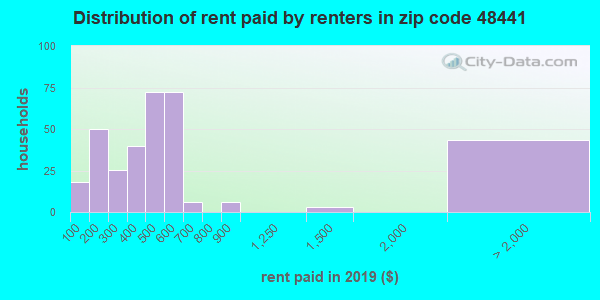48441 rent paid by renters