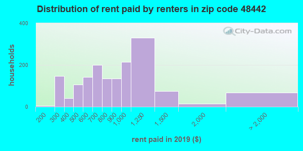 48442 rent paid by renters