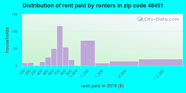 48451 rent paid by renters