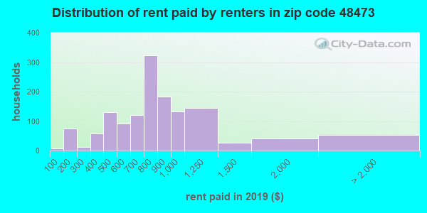 48473 rent paid by renters