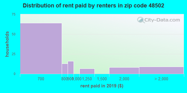48502 rent paid by renters