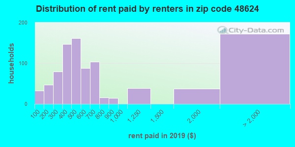 48624 rent paid by renters