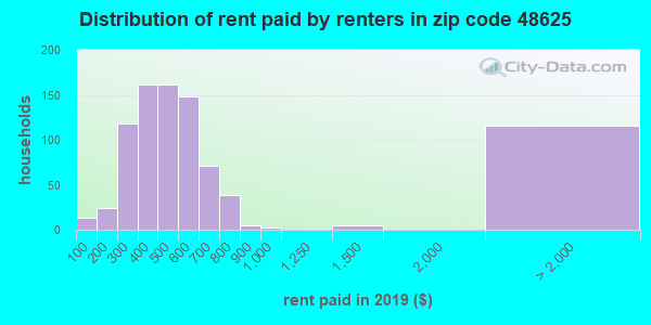 48625 rent paid by renters