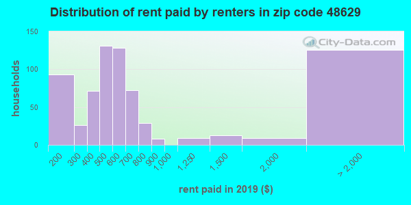 48629 rent paid by renters