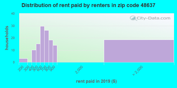 48637 rent paid by renters