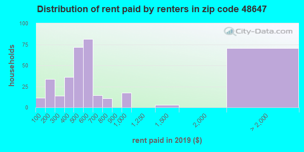 48647 rent paid by renters