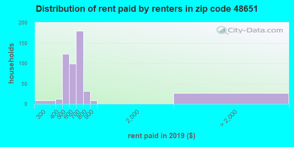 48651 rent paid by renters
