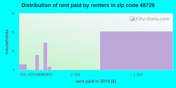 48729 rent paid by renters