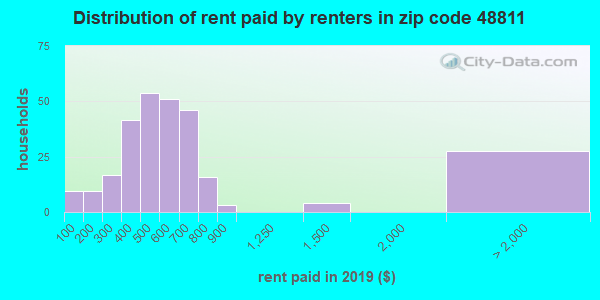 48811 rent paid by renters